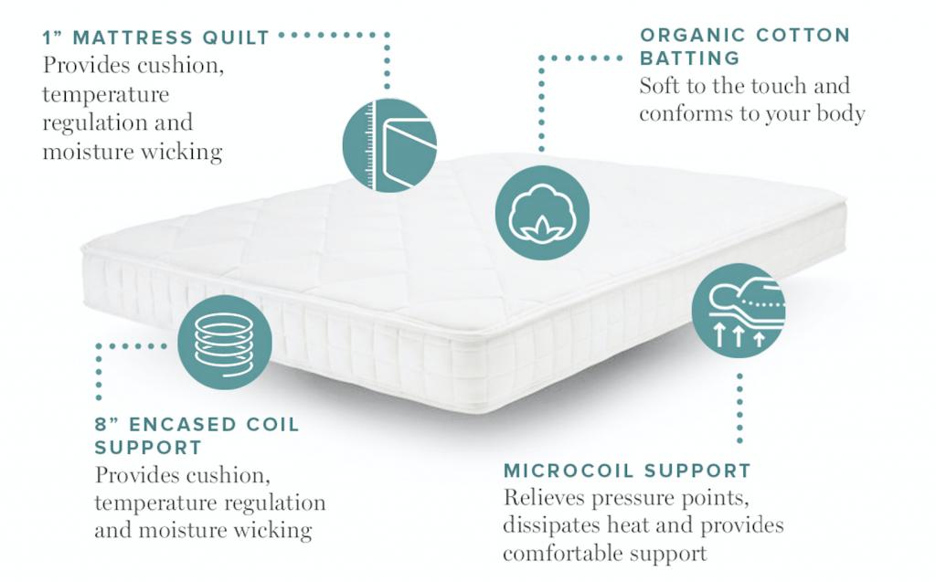 organic mattress info graphic